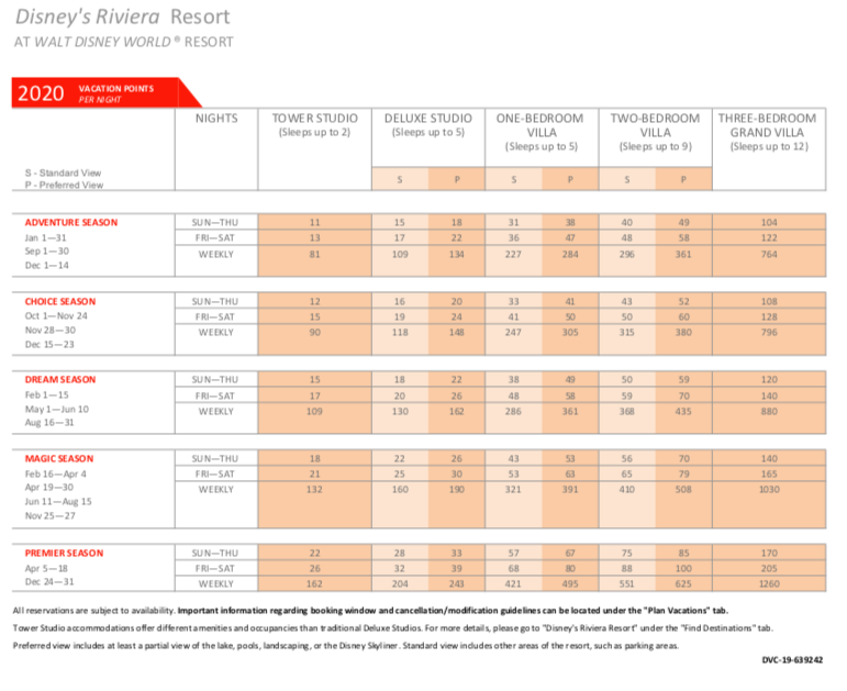 Disney's Riviera Resort 2020 Points Chart