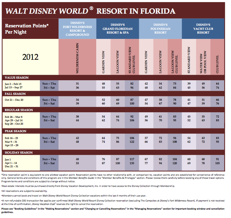 Walt Disney World Points 2012