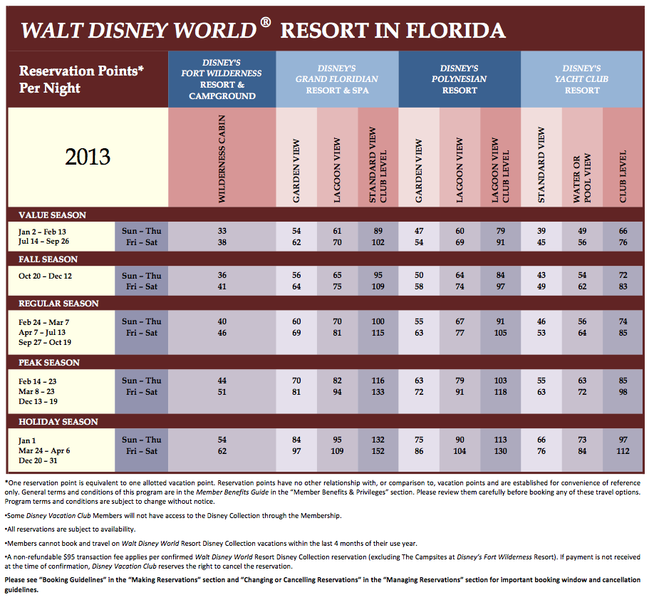 Walt Disney World Points 2013