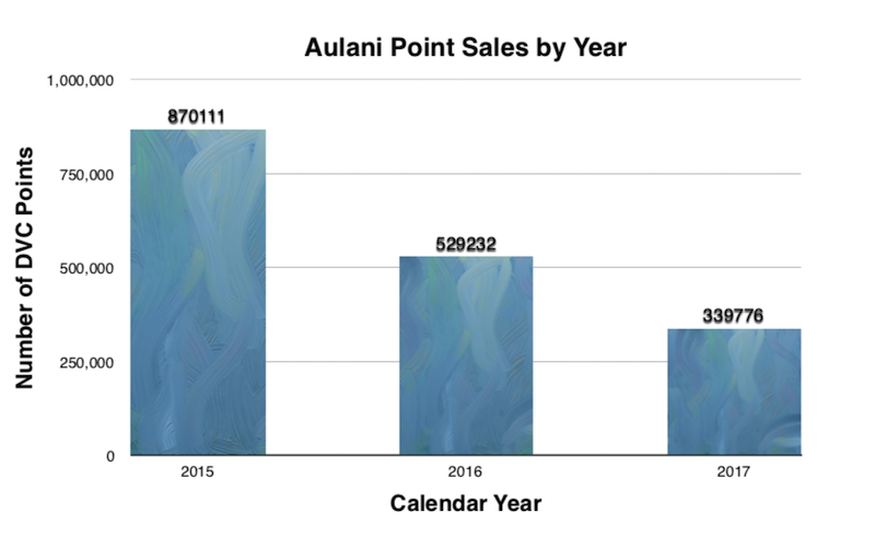 Aulani Annual Sales