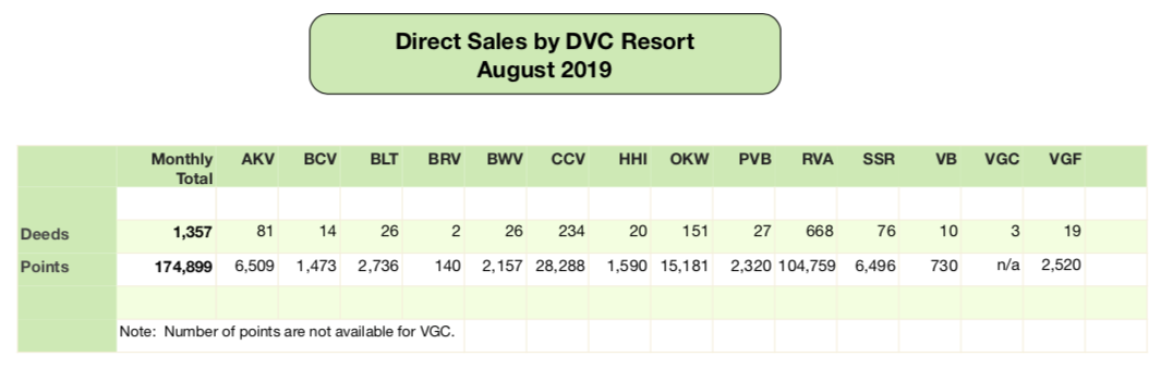Disney Vacation Club Direct Sales - August 2019