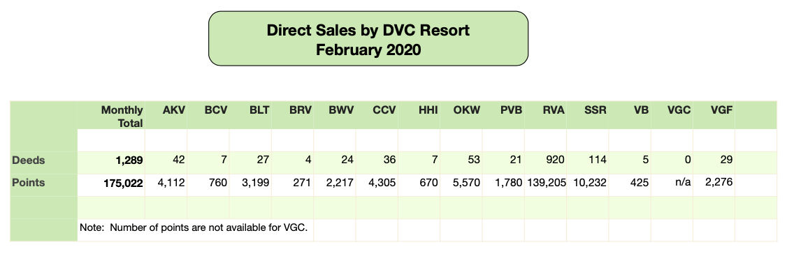 DVC Direct Sales February 2020