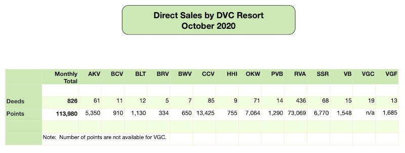 DVC Direct Sales October 2020