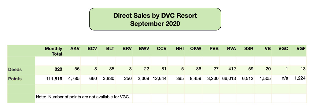 DVC Direct Sales September 2020