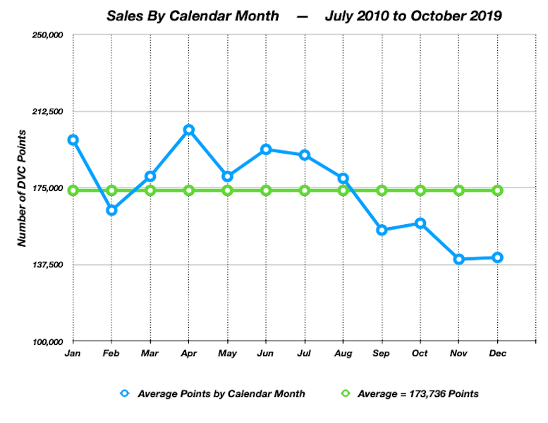 Sales by Month 2019